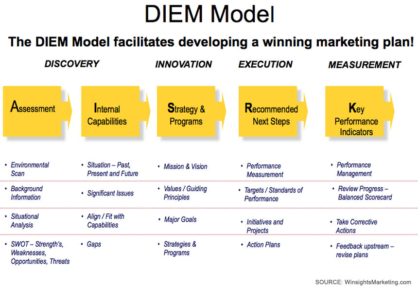 Winsights Marketing DIEM Model