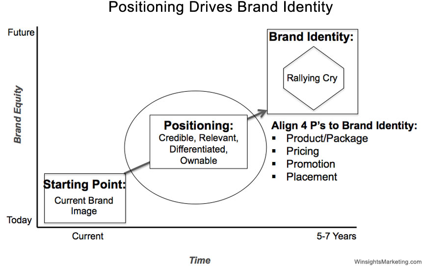 concepts of brand identity and positioning This concept was first developed by the brand prism as part of brand identity here in lies the power of brand coherence or a consistent positioning of all.